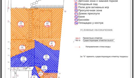 Вертикальная планировка территории участка